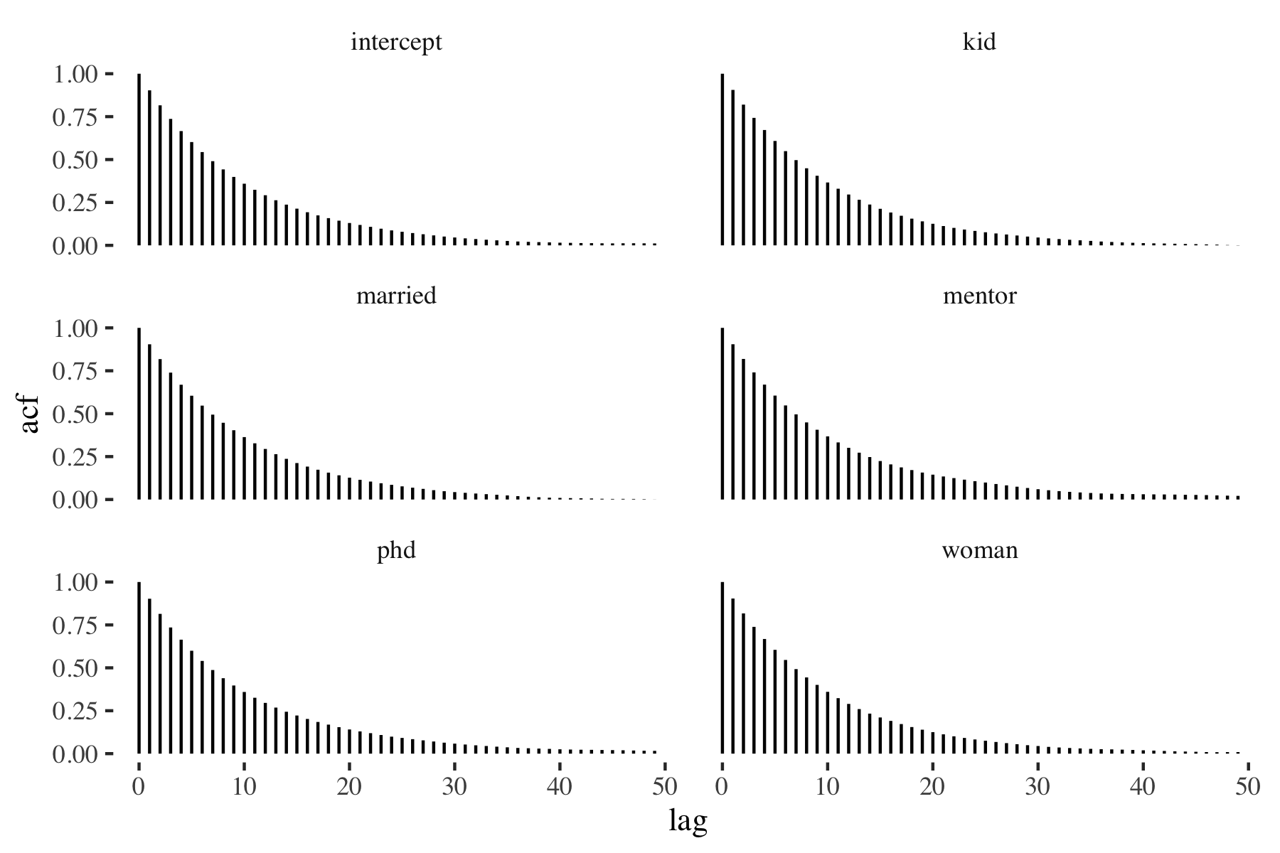 Figure 2: Autocorrelation plots of the random-walk MH draws