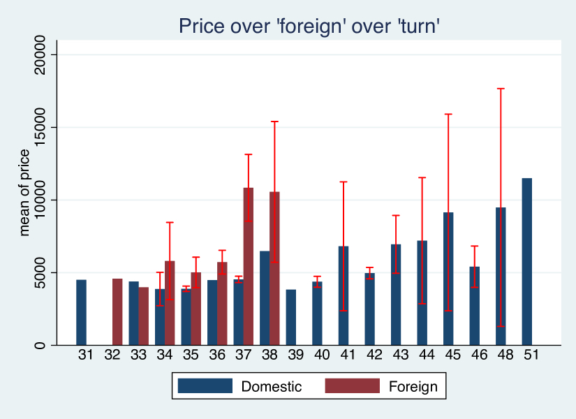 Figure 3: Average car price, jointly by foreign and turn, coloured confidence intervals
