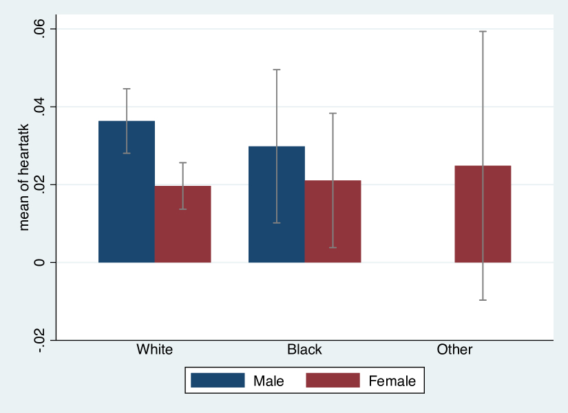 Figure 4: Heart attack incidence, jointly by sex and race, weighted data